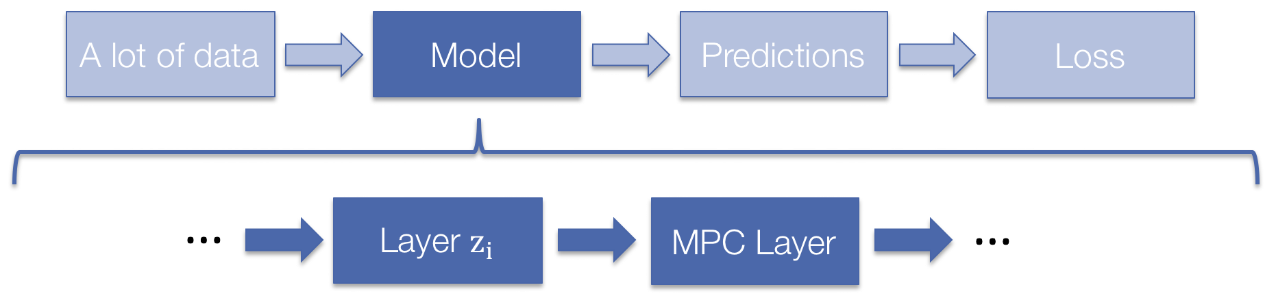 mpc pytorch: A fast and differentiable MPC solver for PyTorch